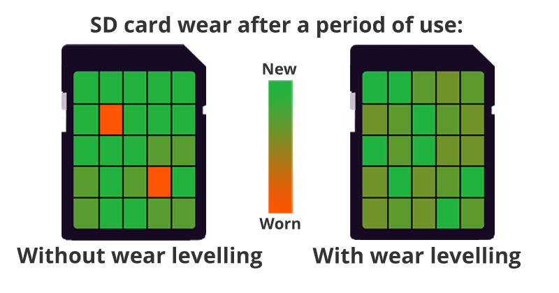 An Illustration showing difference in SD card deterioration with and without wear levelling