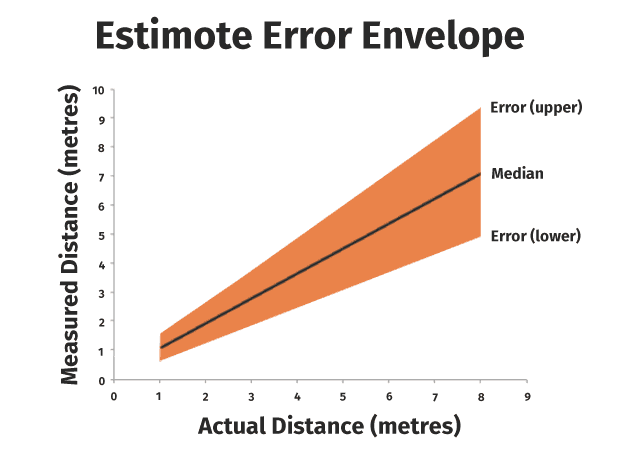 Chart showing estimote error envelope and how it changes over distance.