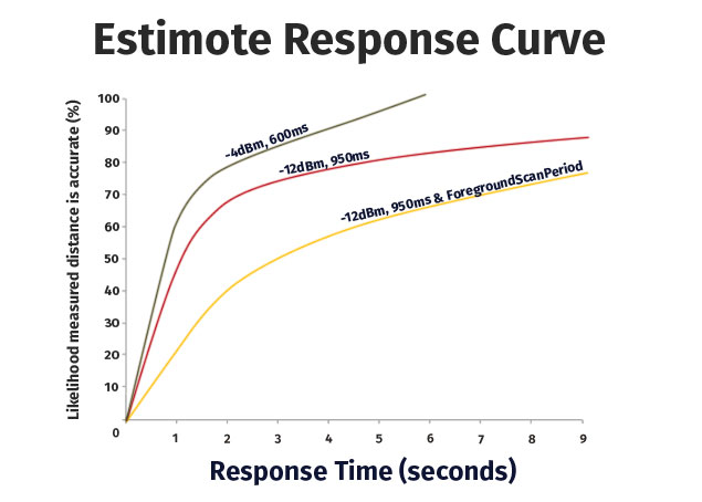Chart showing estimote response curves, showing likelihood of accurate distance measurements since arriving at a nominated location.