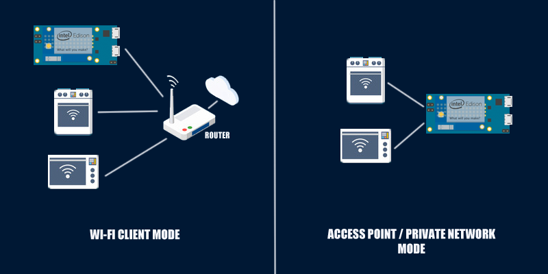 Network diagram that show the differences between client mode and access point for the intel edison.